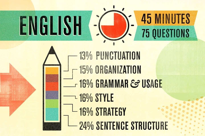 ACT - English