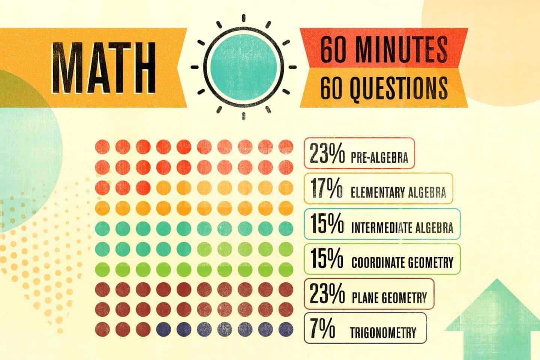 Act With Score Correlation Chart Math