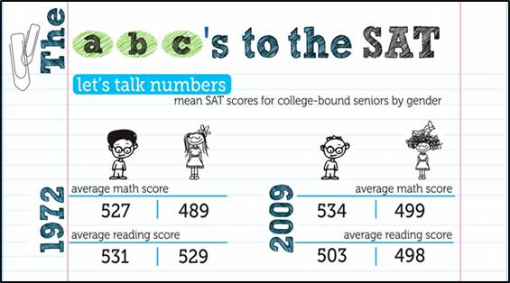 SAT gender time graphic