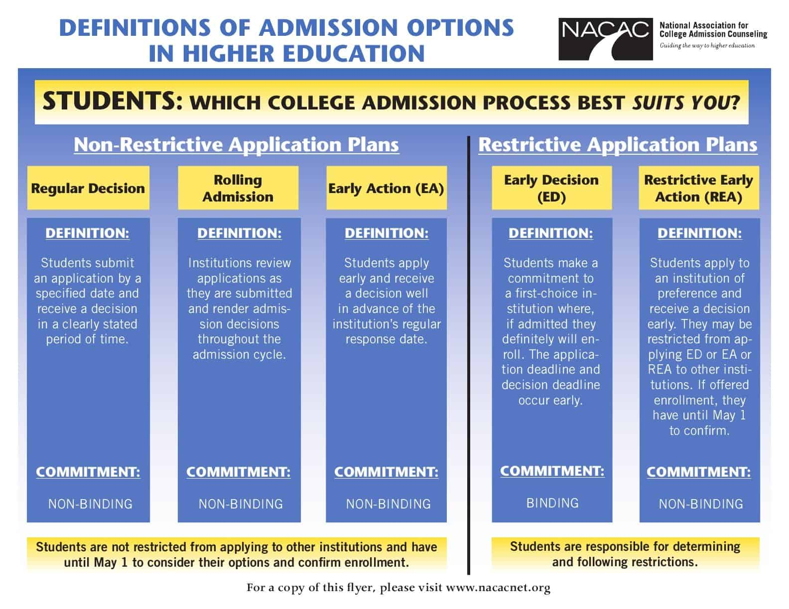 Admissions options flyer