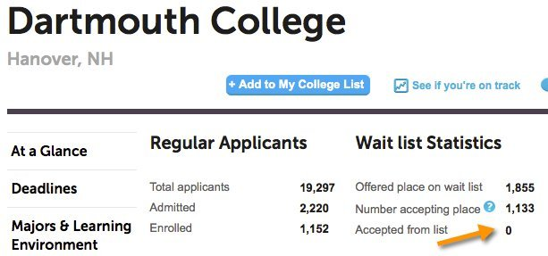 wait list stats (College Board)