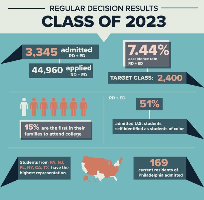 college admissions diversity