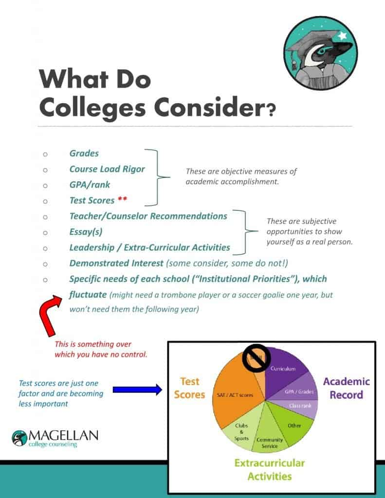 what do colleges consider?
